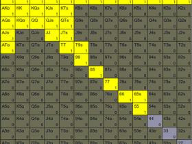 【GG扑克】单一加注底池,没有位置游戏 A 高彩虹翻牌面