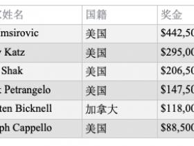 【GG扑克】扑克大师赛冠军Ali Imsirovic斩获USPO第5项赛事冠军,入账$442,500!