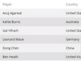 【GG扑克】WSOP回顾 陈东获得1万美金买入 6-Max赛事第五名 Anuj Agarwal夺冠