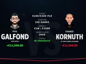 【GG扑克】Phil Galfond新的挑战赛中领先Kornuth约4个买入