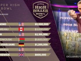 【GG扑克】Justin Bonomo赢得2018超高额豪客碗冠军,进账500万刀!