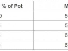 【GG扑克】面对任意下注尺度如何做出最有利可图的决定