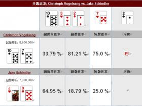 【GG扑克】牌局分析:Vogelsang对Schindler