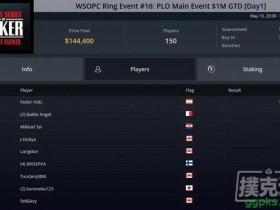 【GG扑克】Fedor Holz一周内赢得三个豪客赛