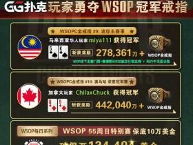 【GG扑克】WSOPC每日赛况更新!5月18日 GG扑克玩家勇夺WSOP冠军戒指