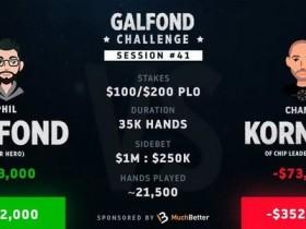 【GG扑克】Phil Galfond火力全开,以17个买入领跑挑战赛