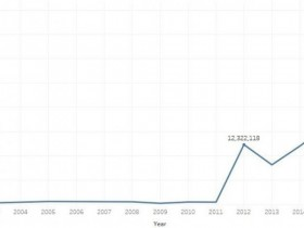 【GG扑克】四张信息图表向你证明扑克在中国的蓬勃景气