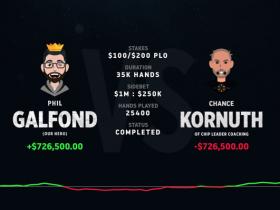 【GG扑克】Chance Kornuth提前认输,Phil Galfond赢下第三个挑战赛