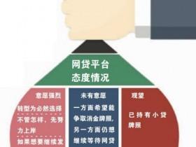 "【GG扑克】网贷转小贷路径明确 为何有人不愿""上岸"""