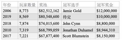 【GG扑克】2019 WSOP主赛Day2C:Julian Milliard领跑全场,卫冕冠军John Cynn晋级!
