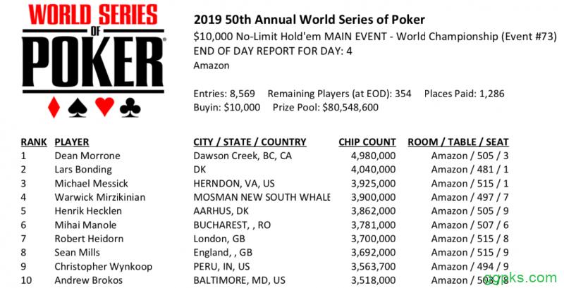 【GG扑克】2019 WSOP主赛Day4:Dean Morrone领跑全场