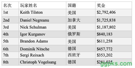 【GG扑克】Keith Tilston击败丹牛斩获2019 WSOP 0K豪客赛冠军