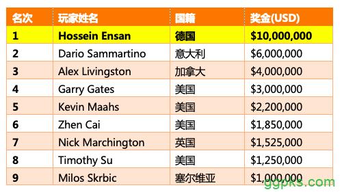 【GG扑克】Hossein Ensan问鼎2019 WSOP主赛,揽获,000,000奖金