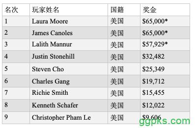 【GG扑克】Laura Moore赢得波托马克扑克公开赛0买入公开赛冠军