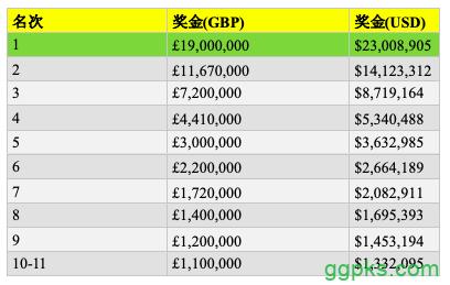【GG扑克】传奇伦敦百万赛:36人晋级,Bill Perkins领跑全场!
