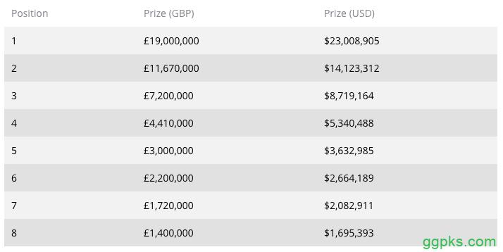 【GG扑克】传奇伦敦站百万慈善赛Day2:Vivek Rajkumar领跑,Bill Perkins垫底!