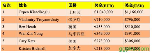 【GG扑克】Orpen Kisacikoglu斩获2019 partypoker 100K超高额豪客赛冠军,揽获奖金€1,040,000