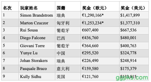 【GG扑克】Simon Brandstrom斩获2019 EPT巴塞罗那站主赛冠军!