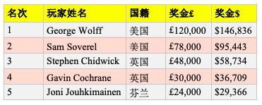 【GG扑克】George Wolff取得英国扑克公开赛£10,000 PLO胜利,获得奖金£120K
