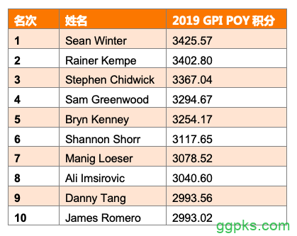 【GG扑克】GPI:Sean Winter重回POY榜首,Chidwick领跑全榜