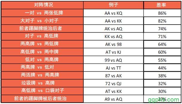 【GG扑克】书籍连载:现代扑克理论02-博奕论基础-3