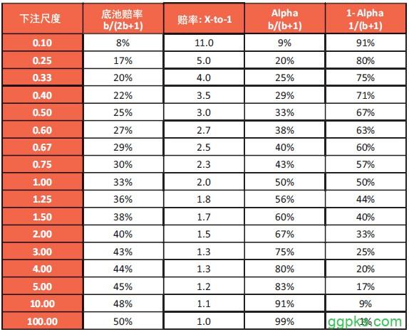 【GG扑克】书籍连载:现代扑克理论02-博奕论基础-4