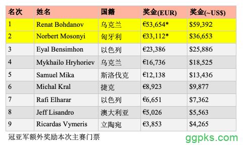 【GG扑克】乌克兰选手Renat Bohdanov斩获2019 WSOPE第一条金手链
