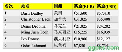 【GG扑克】Dash Dudley斩获WSOPE第二项赛事冠军,入账,410