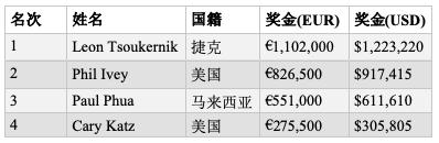 【GG扑克】Leon Tsoukernik击败Phil Ivey斩获帝王娱乐场100K短牌胜利,奖金€1,102,000