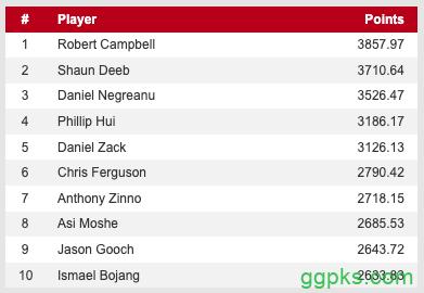 【GG扑克】WSOP主赛冠军Hossein Ensan打入决胜桌,Campbell重回POY榜首