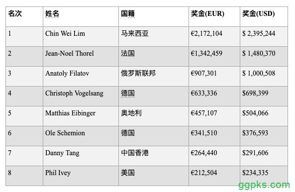 【GG扑克】Chin Wei Lim赢得€100K钻石豪客赛胜利,入账$ 2,395,244