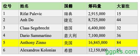 【GG扑克】WSOPE主赛六强:Zinno领跑,Sammartino晋级