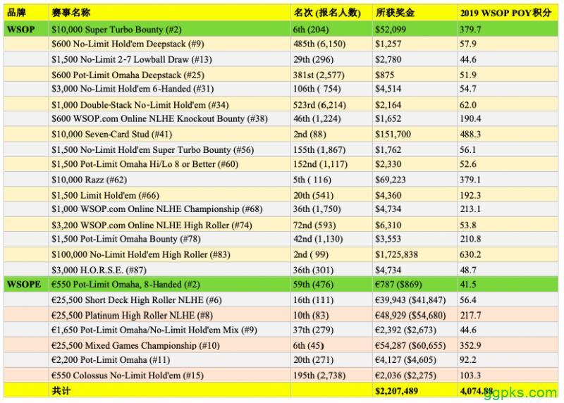 【GG扑克】Daniel Negreanu第三次荣获WSOP年度最佳牌手称号!