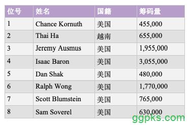 【GG扑克】2019扑克大师赛火热开赛,Isaac Baron一马当先拿下首场桂冠