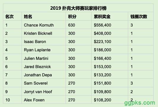 【GG扑克】Julien Martini赢得2019扑克大师赛第5项赛事,000 Big Bet Mix胜利