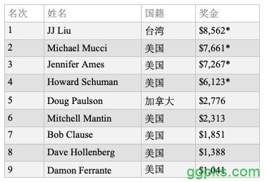 【GG扑克】中国台湾选手JJ Liu斩获百家塔第8项赛事冠军!