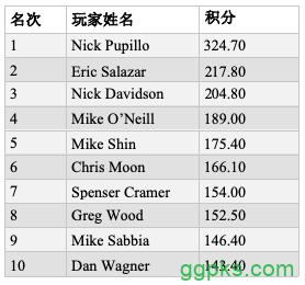 【GG扑克】Nick Pupillo荣获HPT第15季年度最佳牌手称号