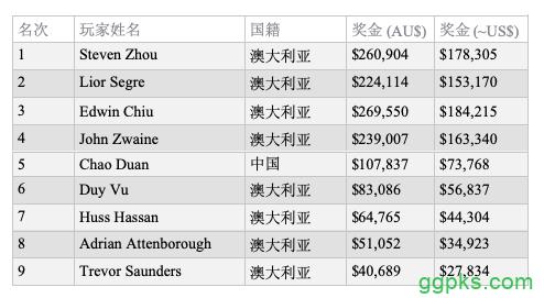 【GG扑克】Steven Zhou斩获2019 WSOPC悉尼站主赛冠军,奖金8,305