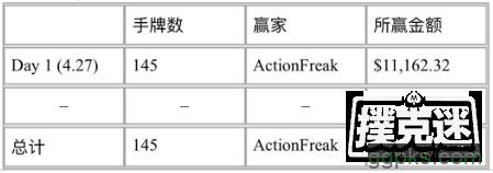 【GG扑克】Galfond挑战赛:'ActionFreak'开场赢€11,162