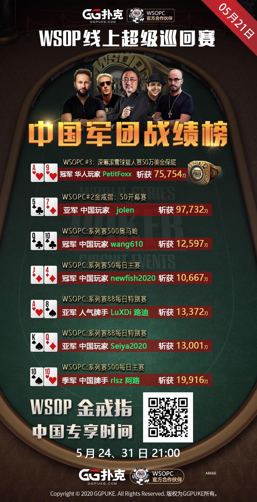 【GG扑克】WSOPC每日赛况更新!5月21日 中国军团战绩榜