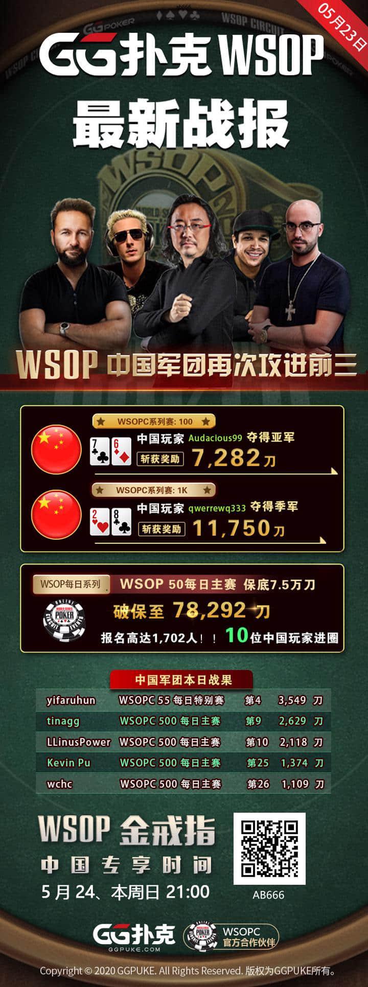 【GG扑克】WSOPC每日赛况更新!5月23日 中国军团再次攻进前三