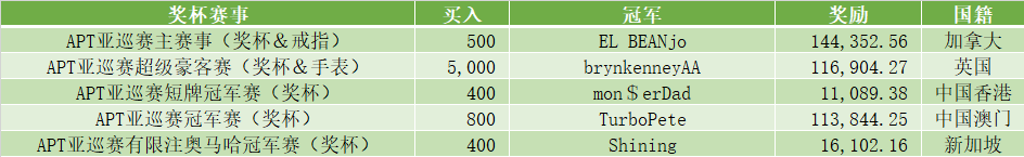 【GG扑克】APT圆满落幕!7月1日WSOP通往金手链~丝绸之路正式启动!
