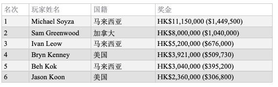 【GG扑克】传奇HK0K六人桌Michael Soyza折冠,揽获奖金145万刀!