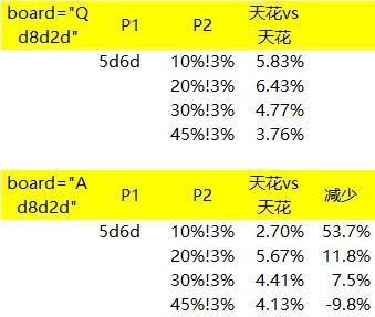 "【GG扑克】玩""小花""容易被Cooler,你知道吗?"