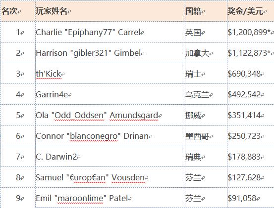 "【GG扑克】CHARLIE ""EPIPHANY77"" CARREL赢得SCOOP主赛事(高级场)冠军"