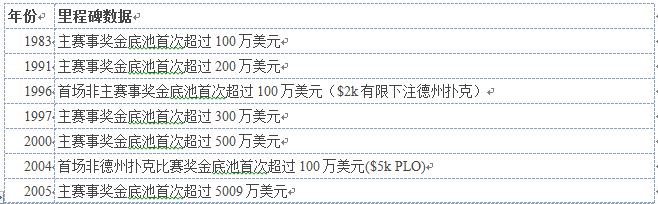 【GG扑克】WSOP 47年的13项大数据(三)
