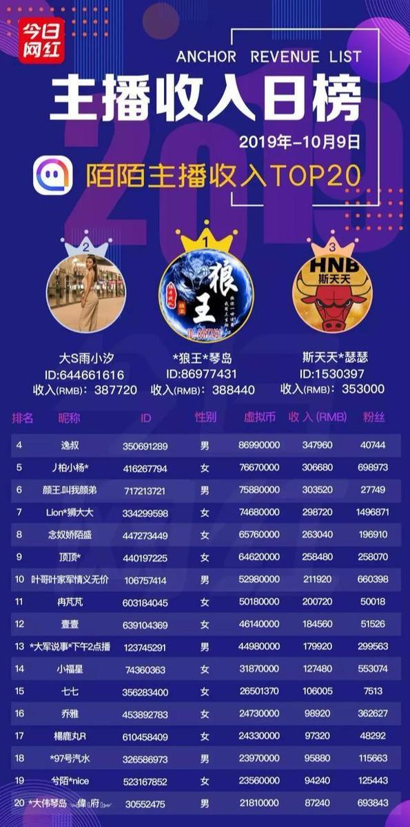 【GG扑克】快手猫妹妹收入264万;映客再回购62.9万股