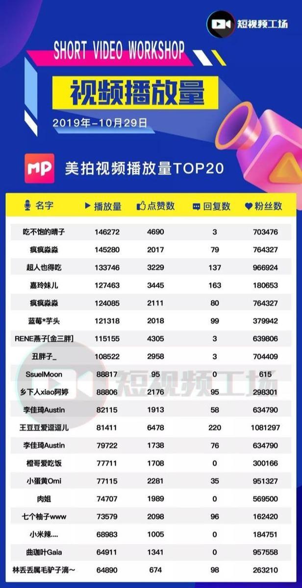 【GG扑克】辛巴日销售超5千万;快手推区域创作者计划