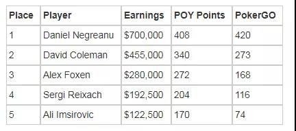 【GG扑克】丹牛赢得自2013年以来的第一个现场锦标赛冠军